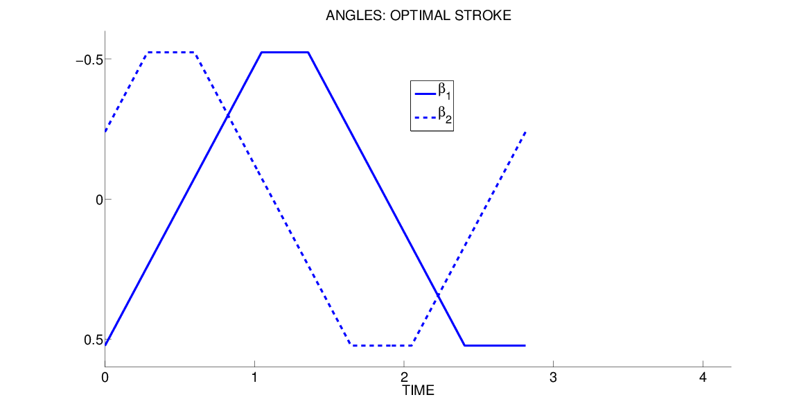 optimal-angles